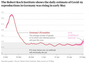 Daily estimate of Covid-19 reproductions in Germany